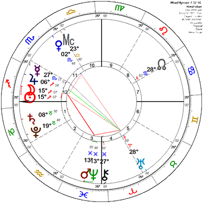 Mlad Mjesec 7.12.18.